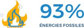 93% Énergies fossiles
