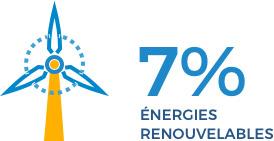 7% Énergies renouvelables