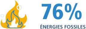 76% Énergies fossiles