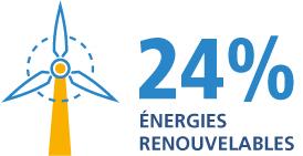 24% énergies renouvelables
