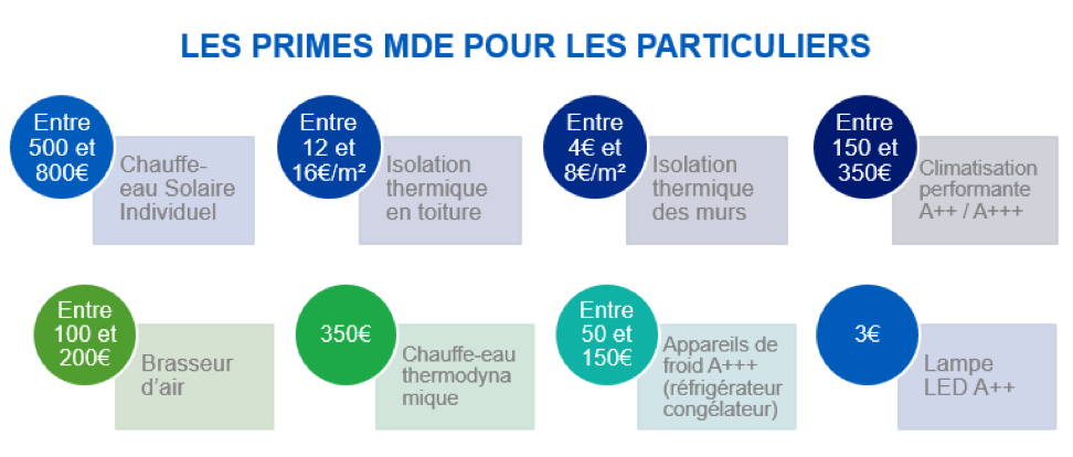 primes mde particuliers edf